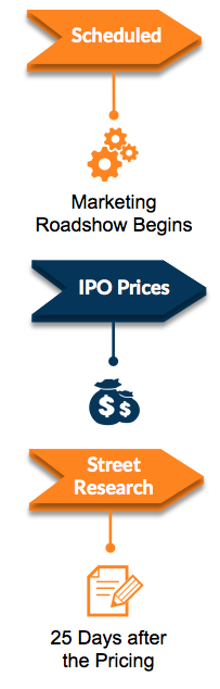 Underwriter IPO process part 2
